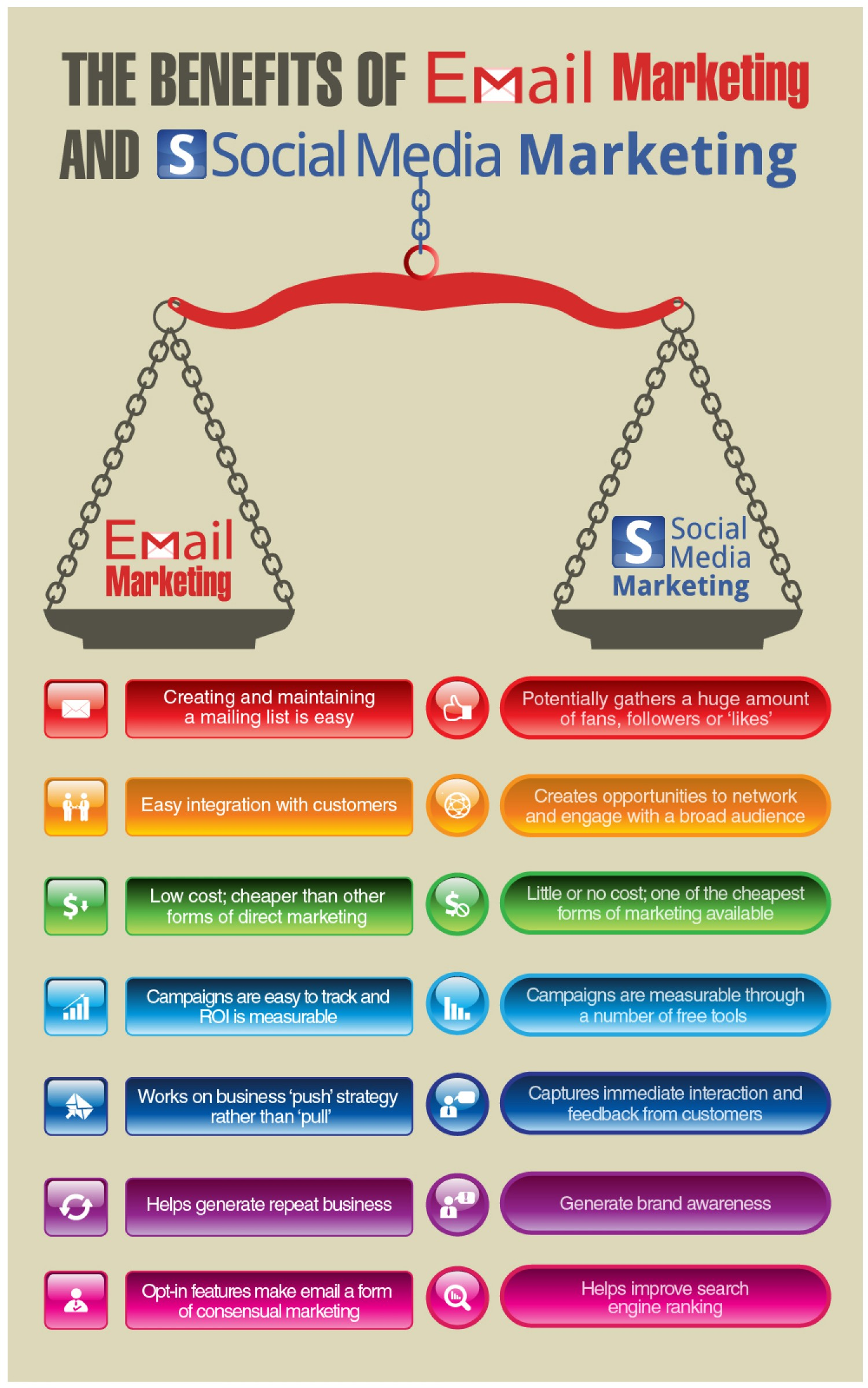benefit of email marketing and social media merketing