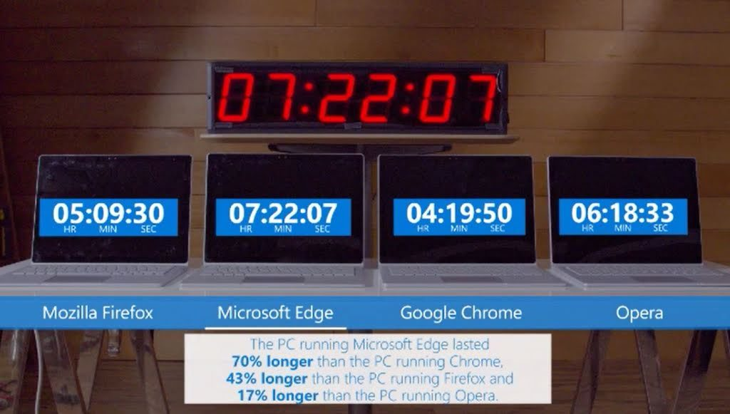Microsoft Edge Chrome Test