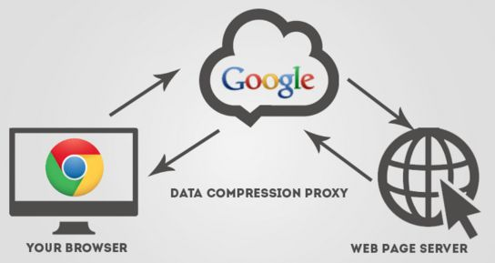 data saver chrome extension 3